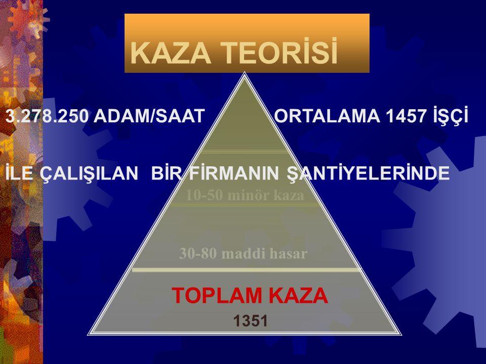 KAZA TEORİSİ TOPLAM KAZA 3.278.250 ADAM/SAAT ORTALAMA 1457 İŞÇİ