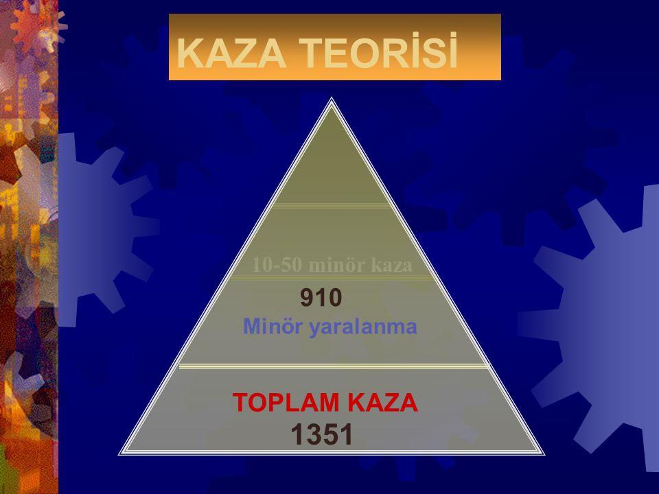 KAZA TEORİSİ 10-50 minör kaza 910 Minör yaralanma TOPLAM KAZA 1351