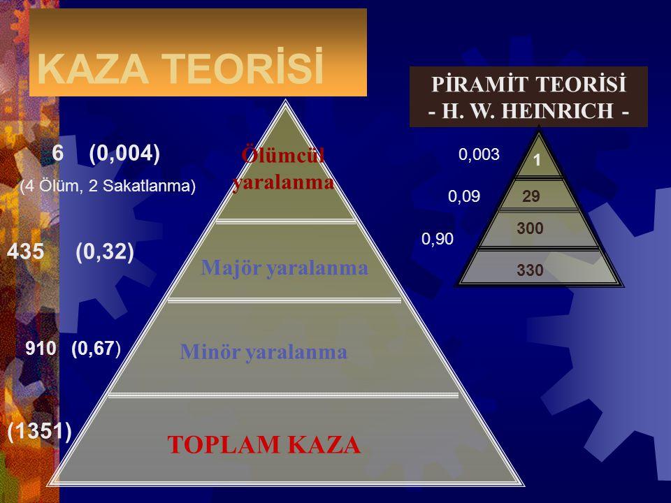KAZA TEORİSİ TOPLAM KAZA PİRAMİT TEORİSİ - H. W. HEINRICH - 6 (0,004)