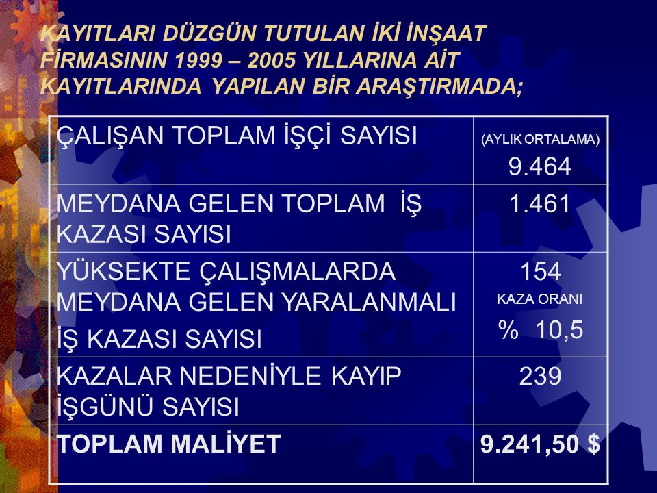ÇALIŞAN TOPLAM İŞÇİ SAYISI MEYDANA GELEN TOPLAM İŞ KAZASI SAYISI 1.461