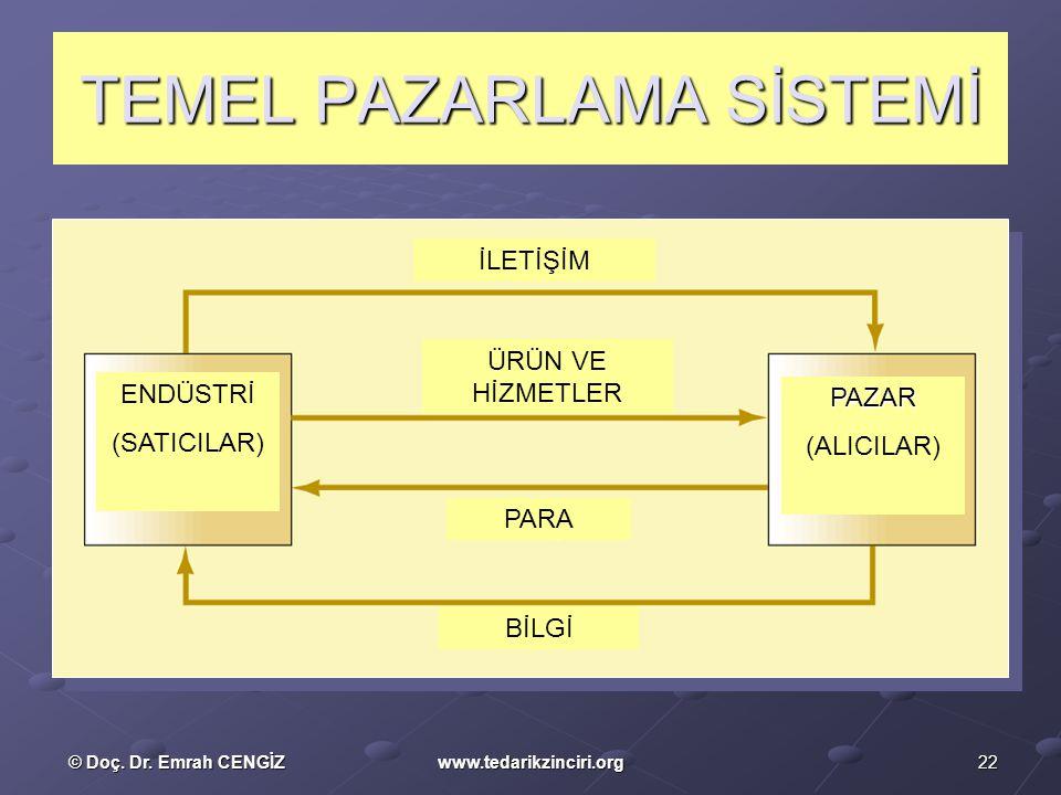 TEMEL PAZARLAMA SİSTEMİ