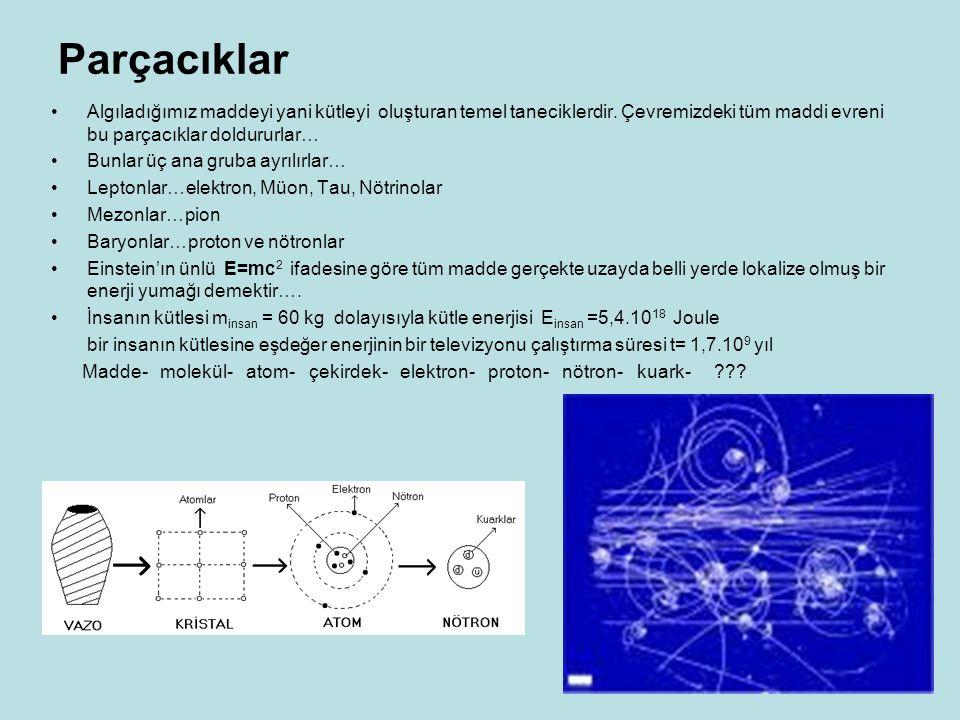 Parçacıklar Algıladığımız maddeyi yani kütleyi oluşturan temel taneciklerdir. Çevremizdeki tüm maddi evreni bu parçacıklar doldururlar…