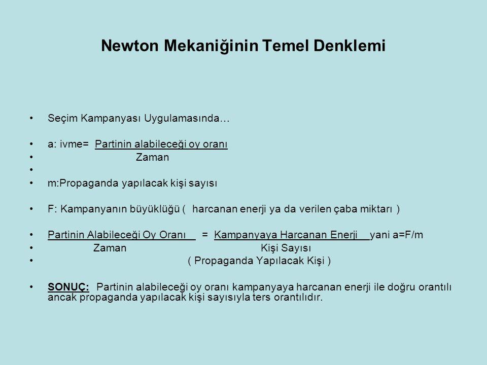 Newton Mekaniğinin Temel Denklemi