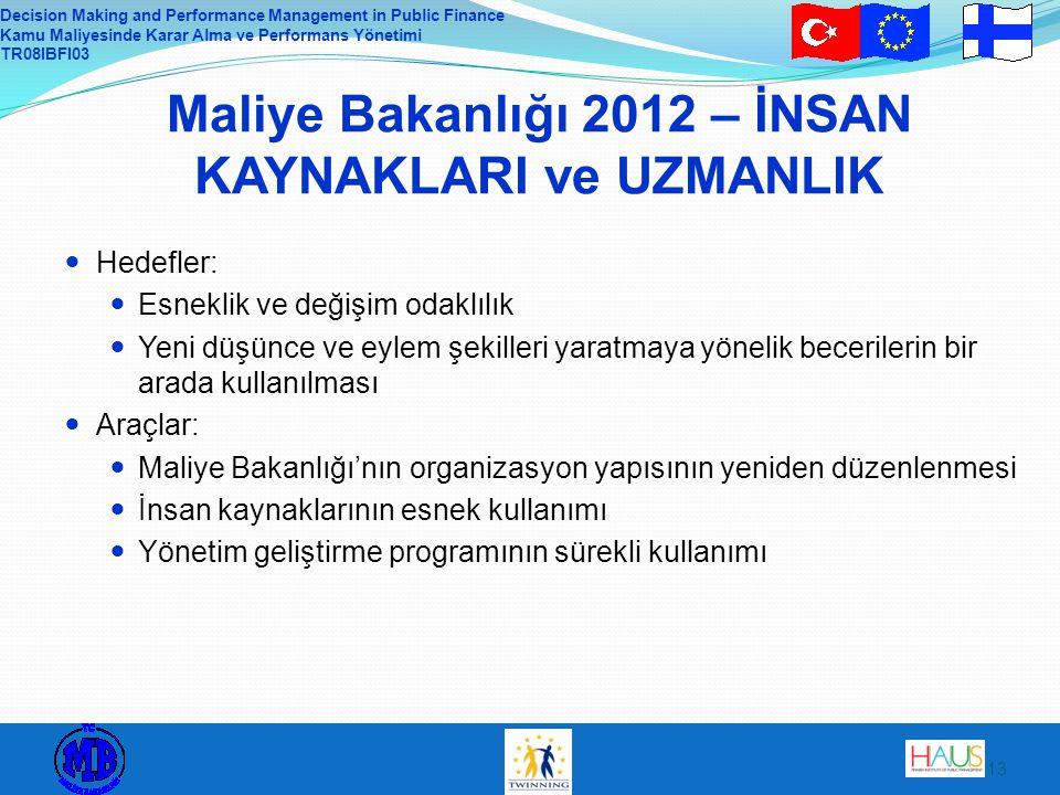Maliye Bakanlığı 2012 – İNSAN KAYNAKLARI ve UZMANLIK