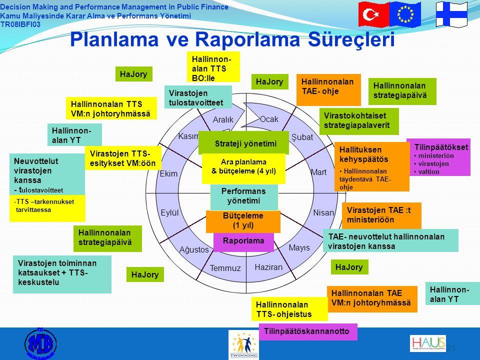 Planlama ve Raporlama Süreçleri