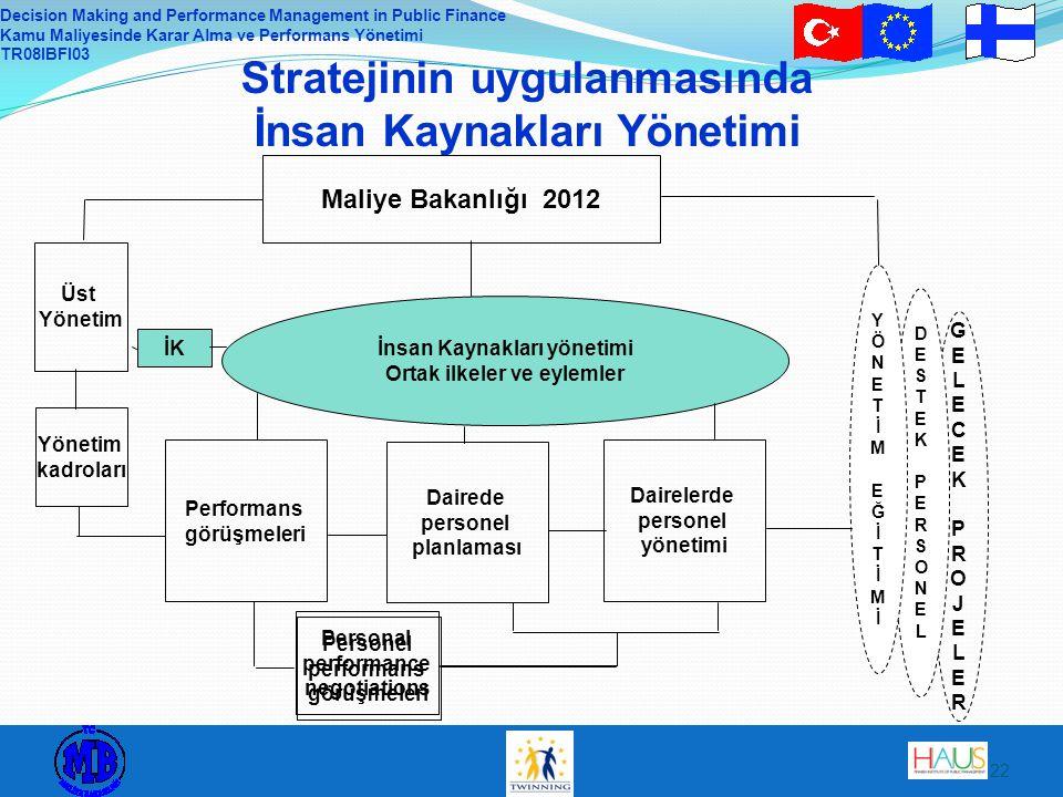 Stratejinin uygulanmasında İnsan Kaynakları Yönetimi