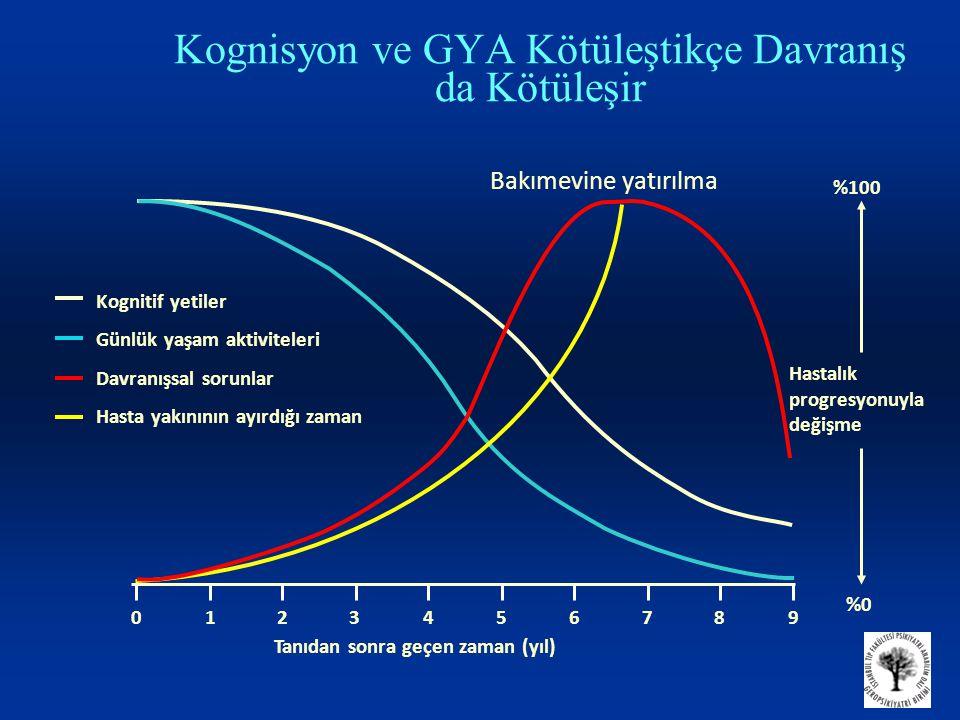Kognisyon ve GYA Kötüleştikçe Davranış da Kötüleşir