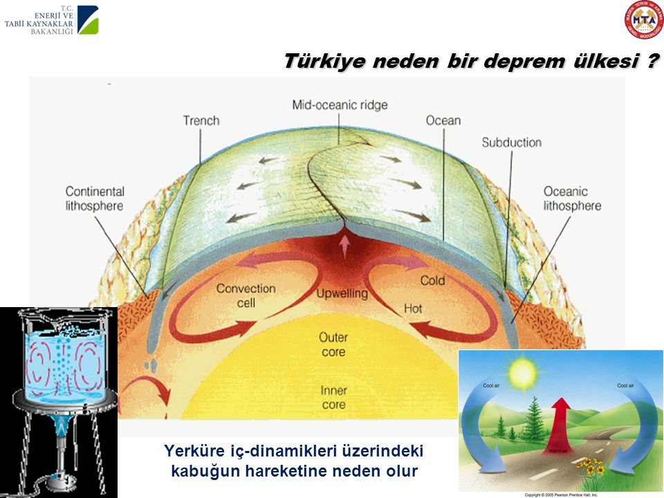 Yerküre iç-dinamikleri üzerindeki kabuğun hareketine neden olur
