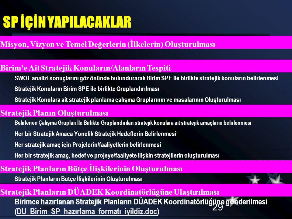 SP İÇİN YAPILACAKLAR 02.04.2017. Misyon, Vizyon ve Temel Değerlerin (İlkelerin) Oluşturulması. Birim e Ait Stratejik Konuların/Alanların Tespiti.
