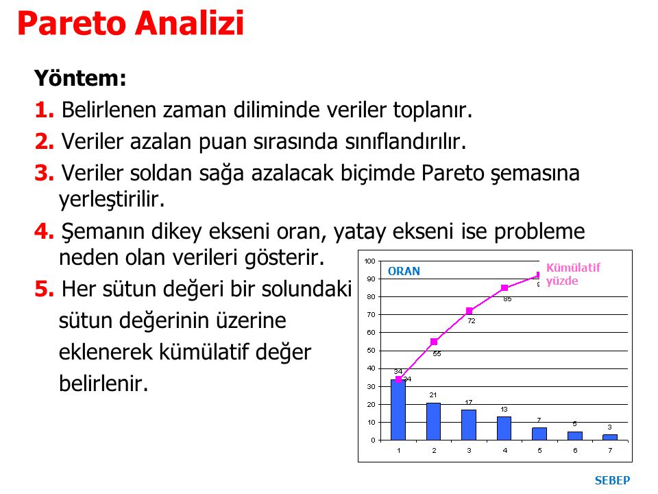 Pareto Analizi