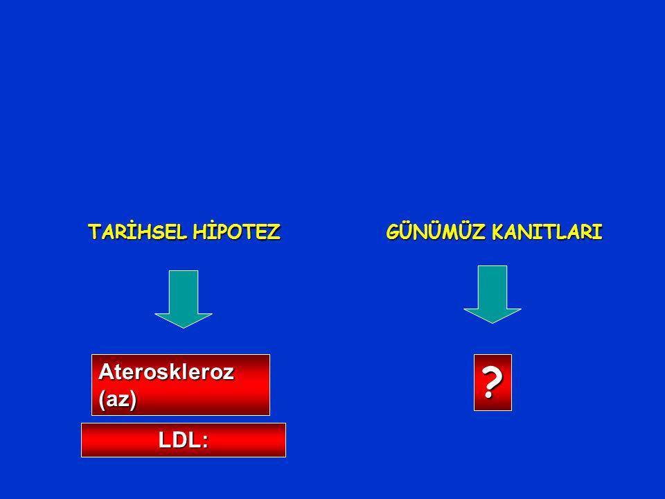 TARİHSEL HİPOTEZ GÜNÜMÜZ KANITLARI Ateroskleroz (az) LDL: