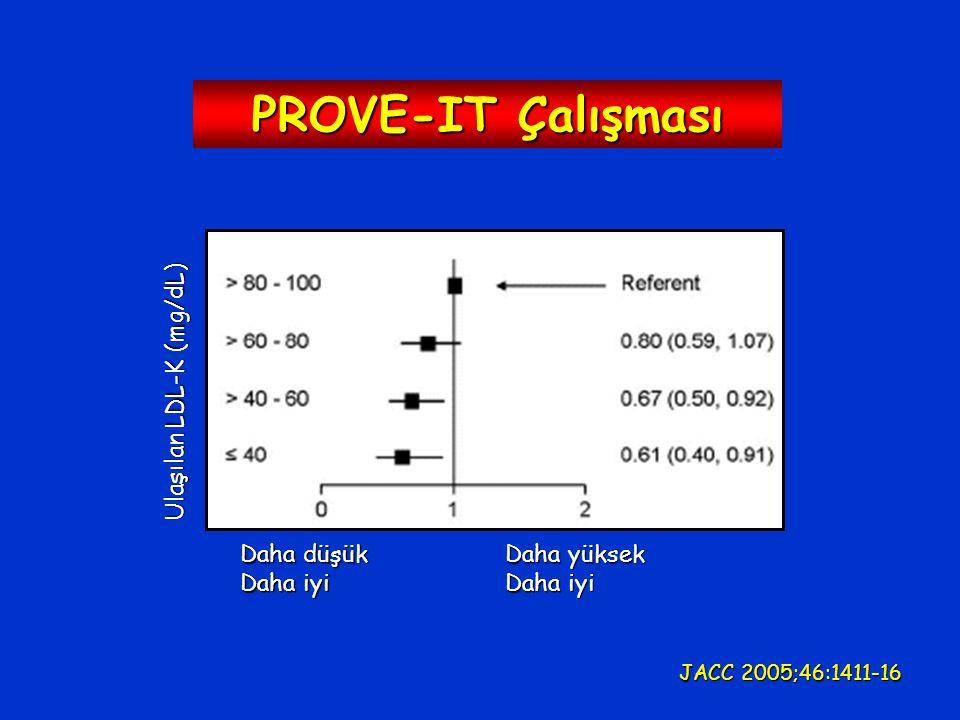 PROVE-IT Çalışması Ulaşılan LDL-K (mg/dL) Daha düşük Daha iyi