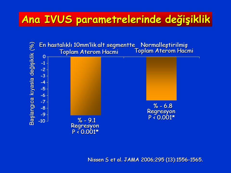Ana IVUS parametrelerinde değişiklik
