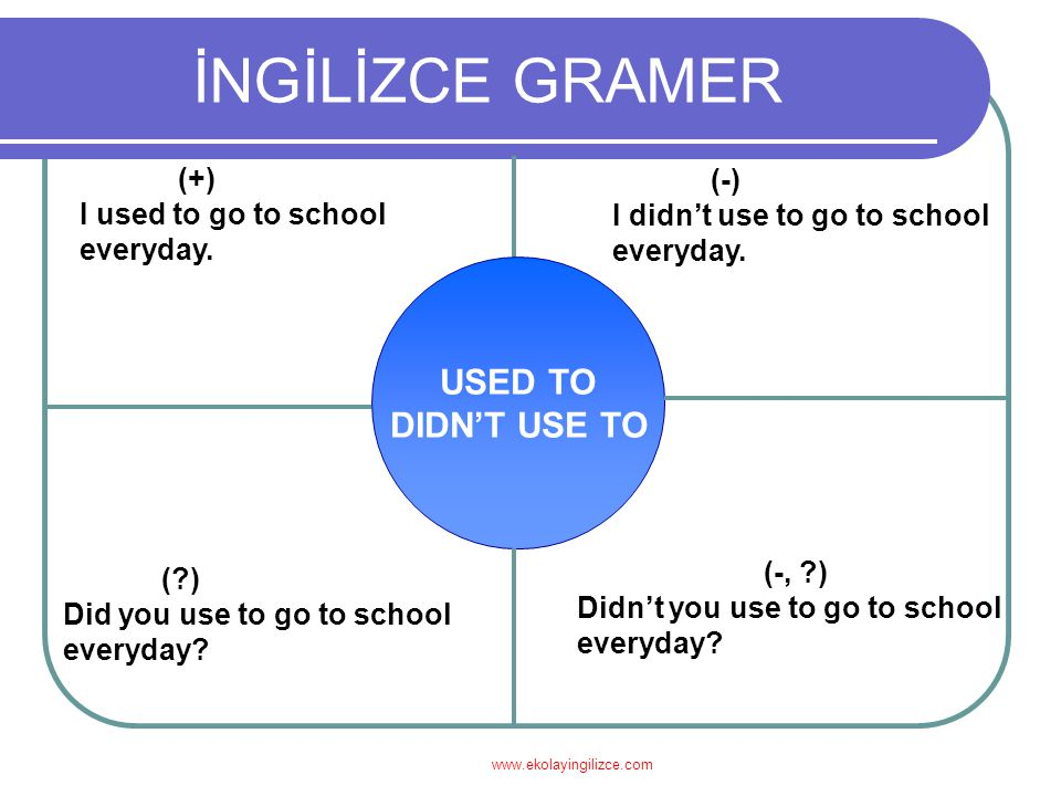 İNGİLİZCE GRAMER USED TO DIDN'T USE TO (+) (-)