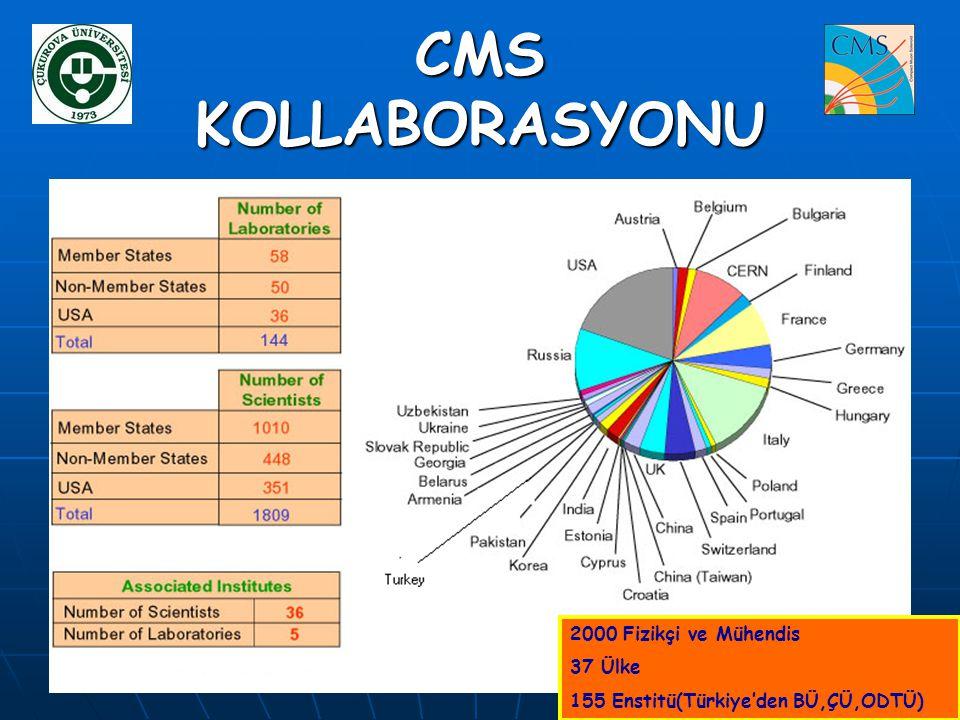 CMS KOLLABORASYONU 2000 Fizikçi ve Mühendis 37 Ülke