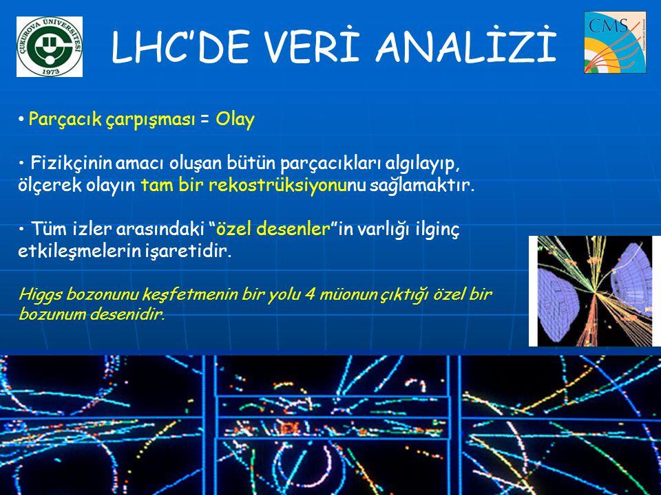 LHC'DE VERİ ANALİZİ Parçacık çarpışması = Olay
