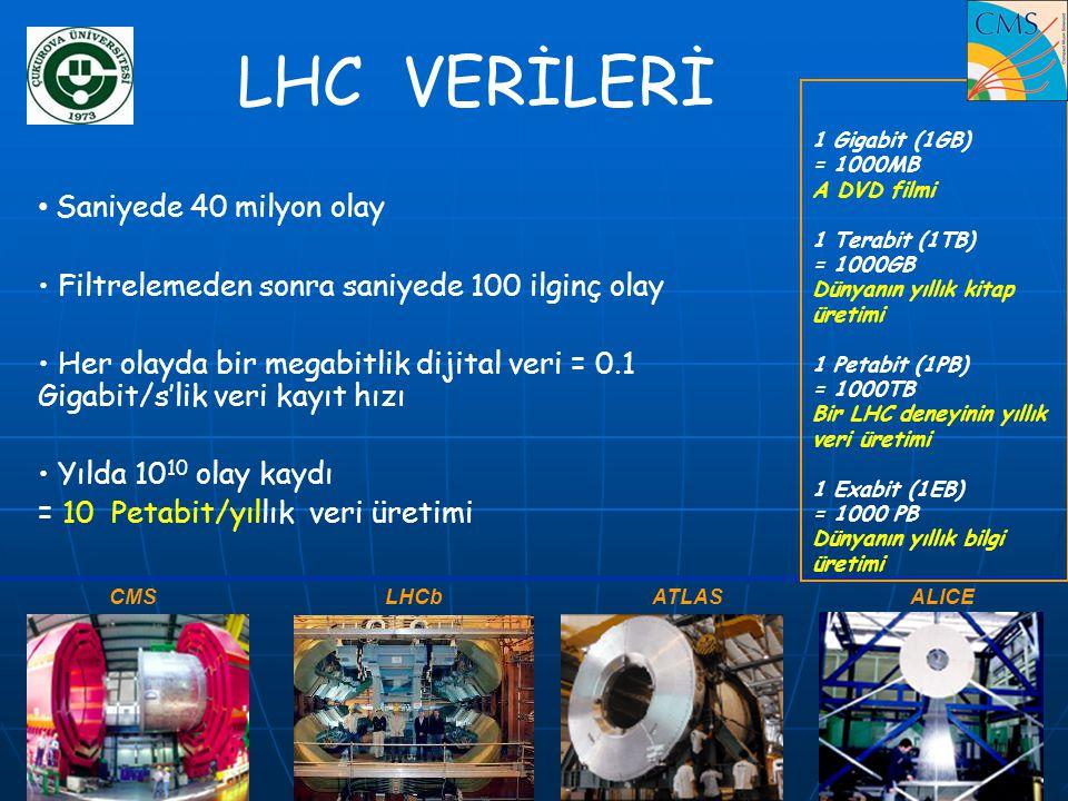 LHC VERİLERİ Saniyede 40 milyon olay
