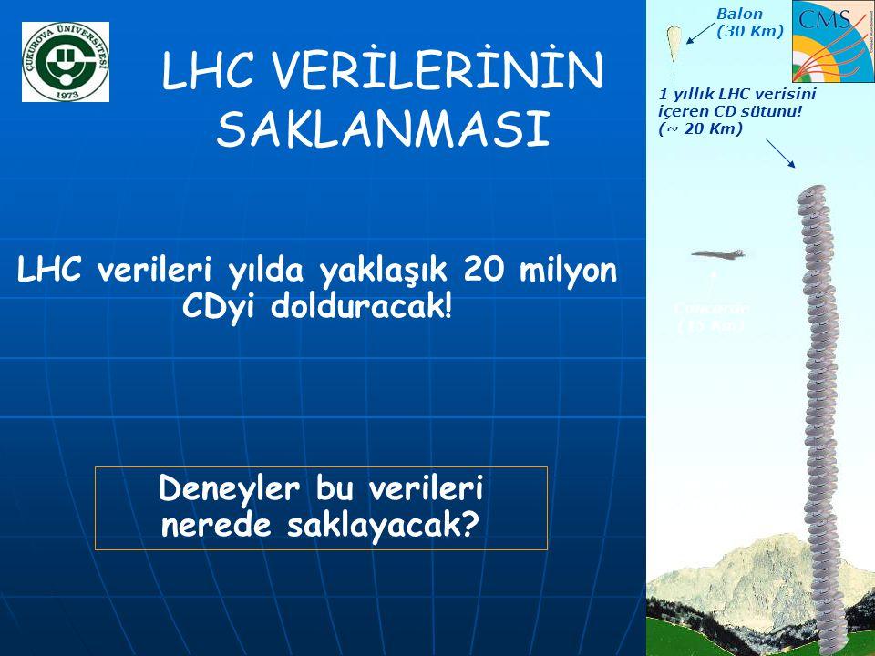 LHC VERİLERİNİN SAKLANMASI