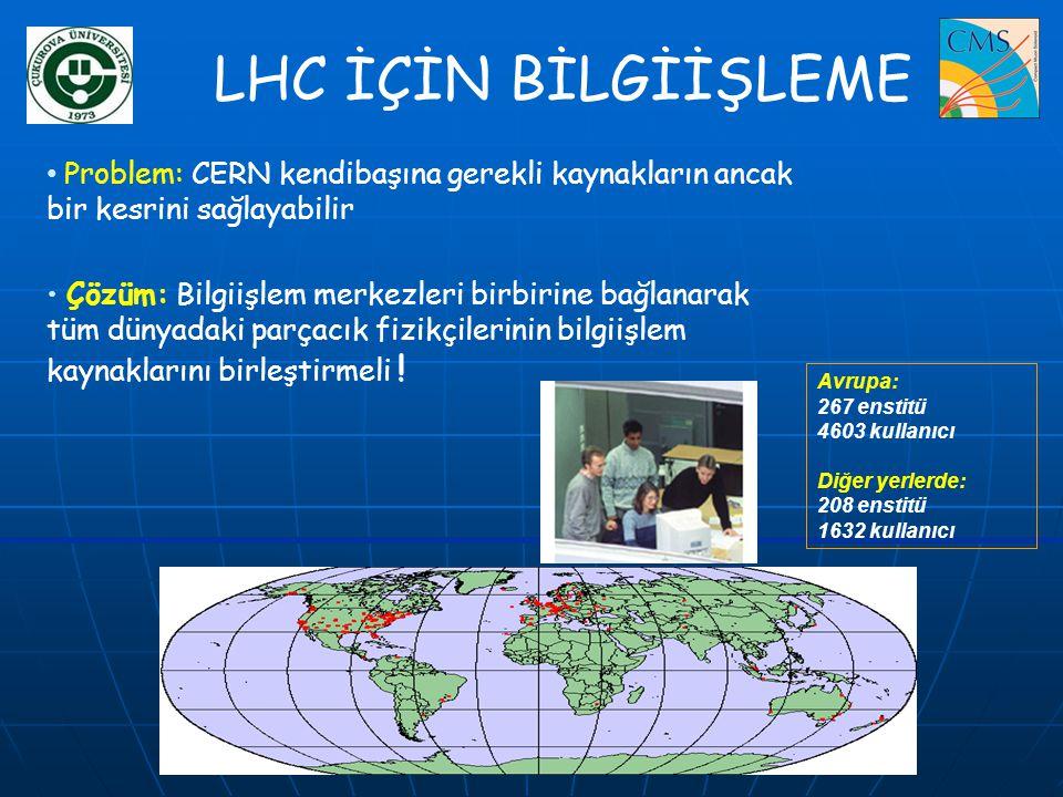 LHC İÇİN BİLGİİŞLEME Problem: CERN kendibaşına gerekli kaynakların ancak bir kesrini sağlayabilir.