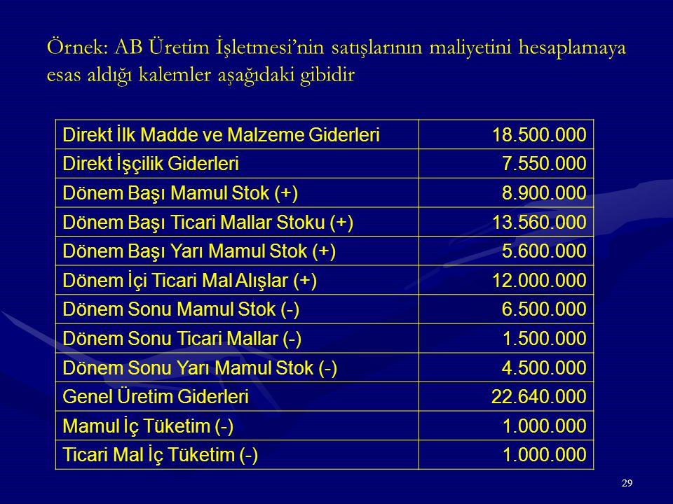 Örnek: AB Üretim İşletmesi'nin satışlarının maliyetini hesaplamaya esas aldığı kalemler aşağıdaki gibidir