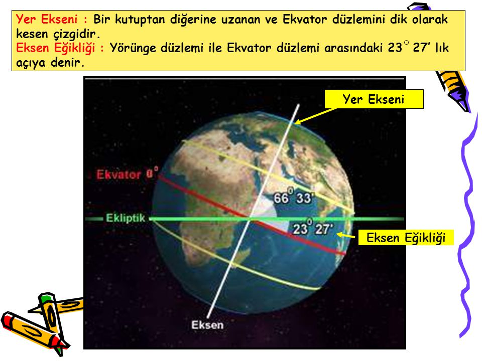 Yer Ekseni : Bir kutuptan diğerine uzanan ve Ekvator düzlemini dik olarak