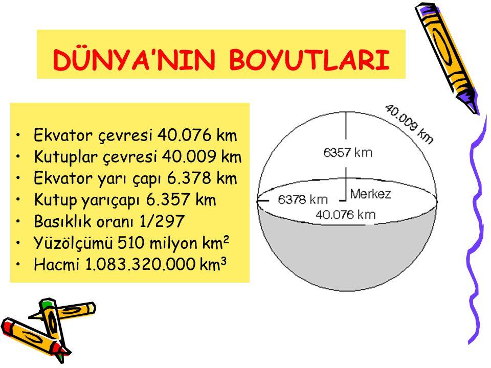 DÜNYA'NIN BOYUTLARI Ekvator çevresi 40.076 km