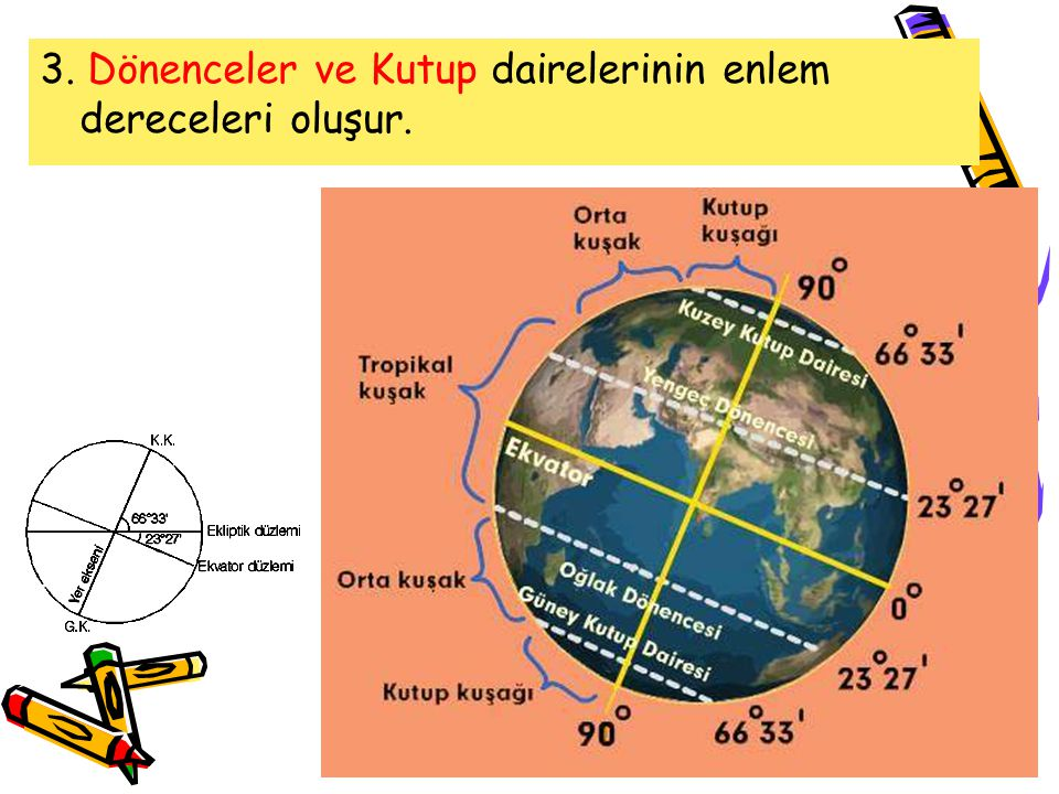 3. Dönenceler ve Kutup dairelerinin enlem dereceleri oluşur.