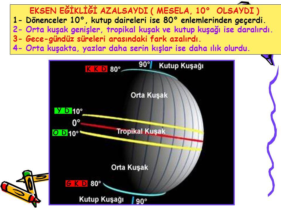 EKSEN EĞİKLİĞİ AZALSAYDI ( MESELA, 10° OLSAYDI )