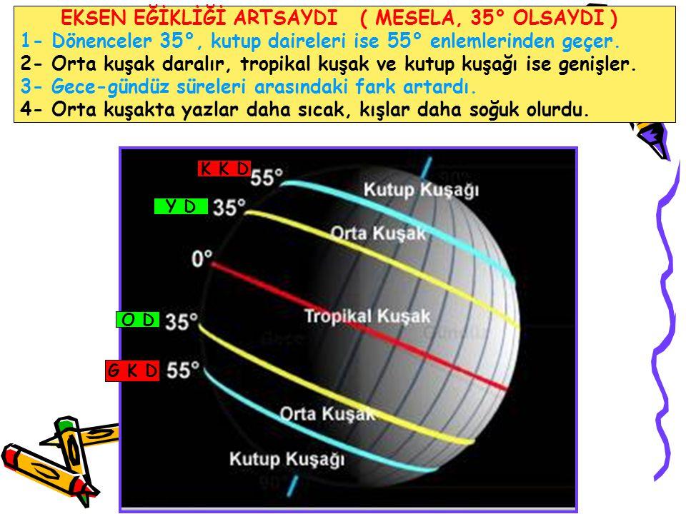 EKSEN EĞİKLİĞİ ARTSAYDI ( MESELA, 35° OLSAYDI )