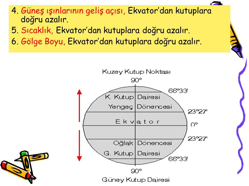4. Güneş ışınlarının geliş açısı, Ekvator'dan kutuplara doğru azalır.