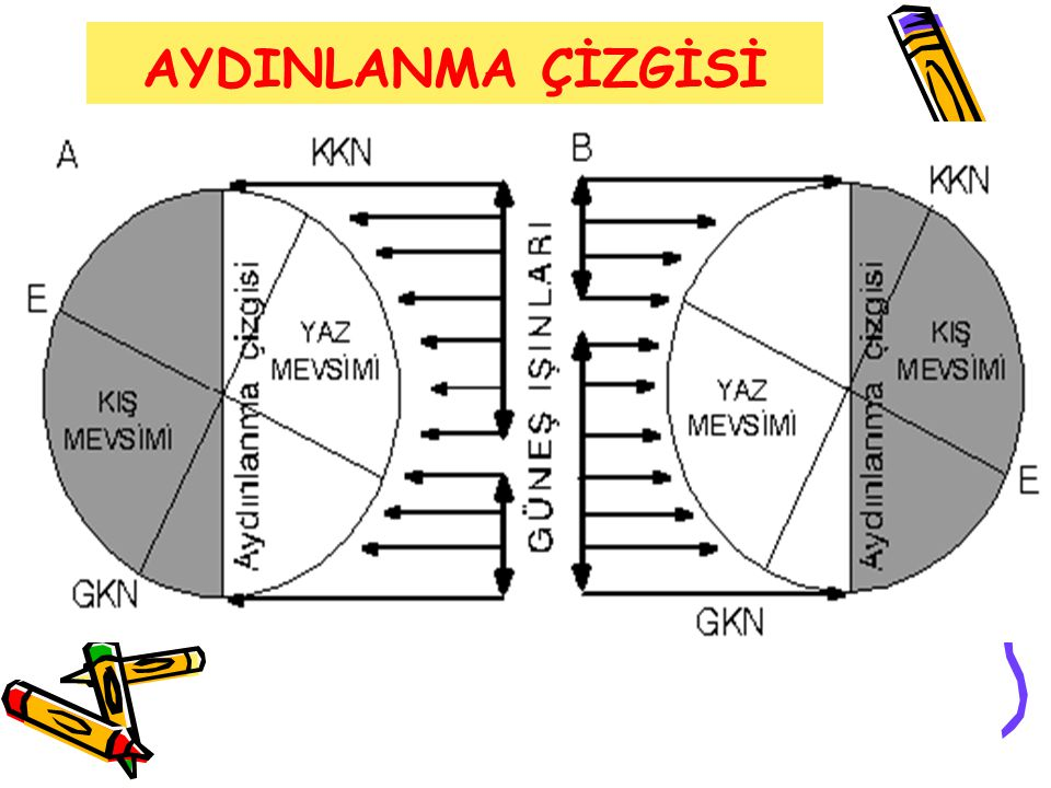 AYDINLANMA ÇİZGİSİ