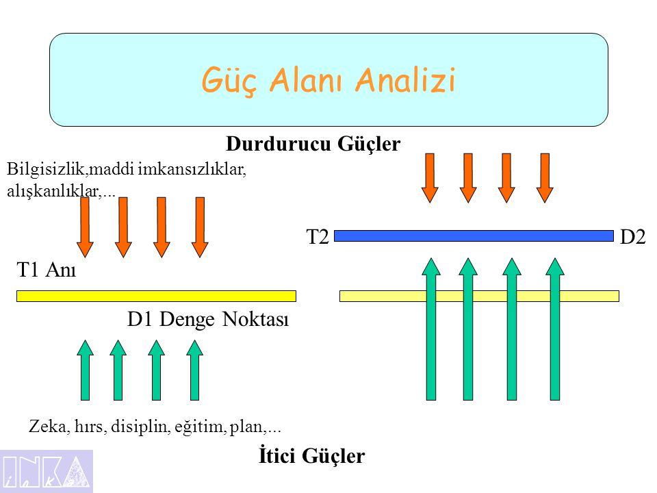 Güç Alanı Analizi Durdurucu Güçler T2 D2 T1 Anı D1 Denge Noktası