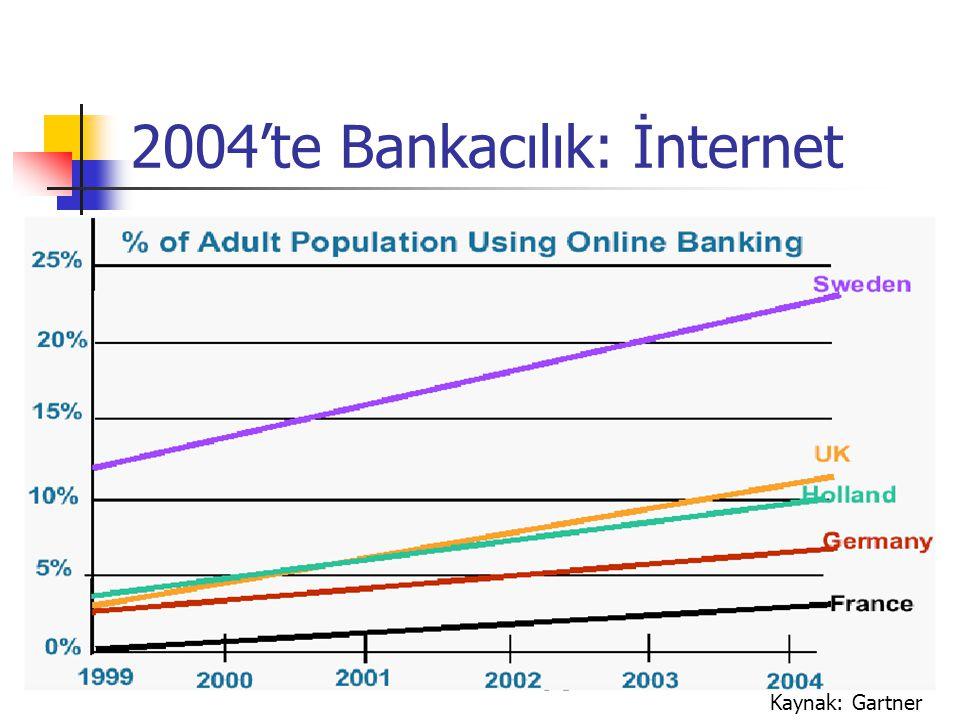2004'te Bankacılık: İnternet
