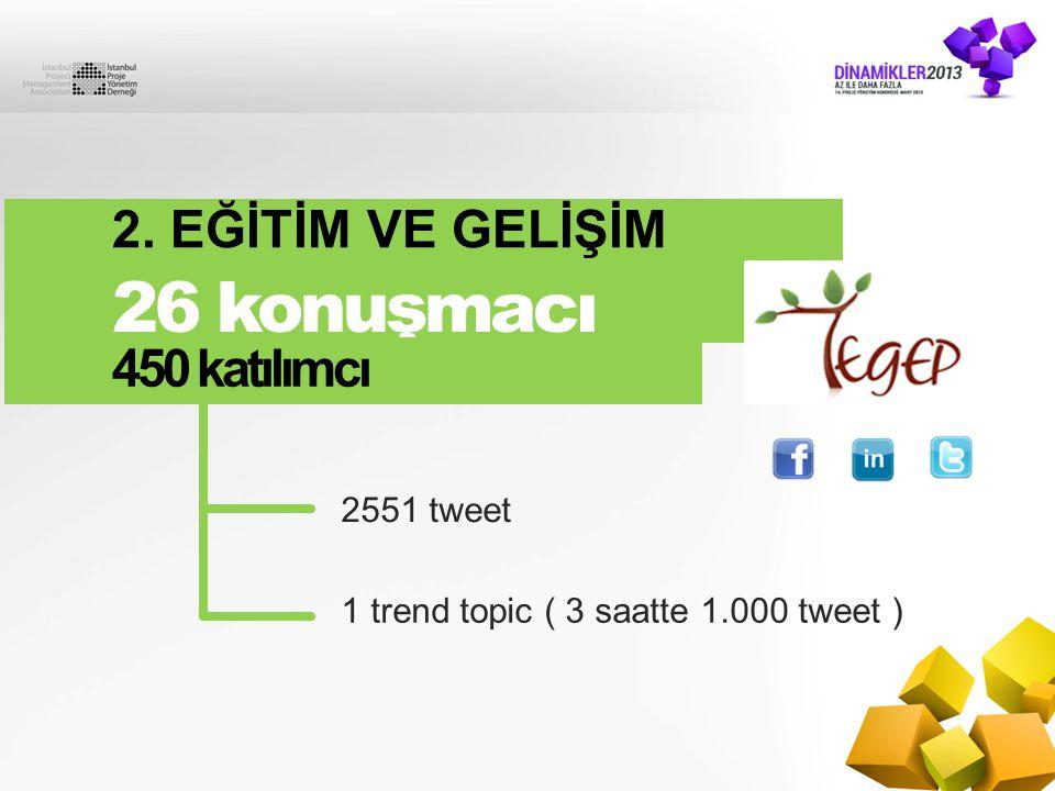 26 konuşmacı 2. EĞİTİM VE GELİŞİM ZİRVESİ 450 katılımcı 2551 tweet