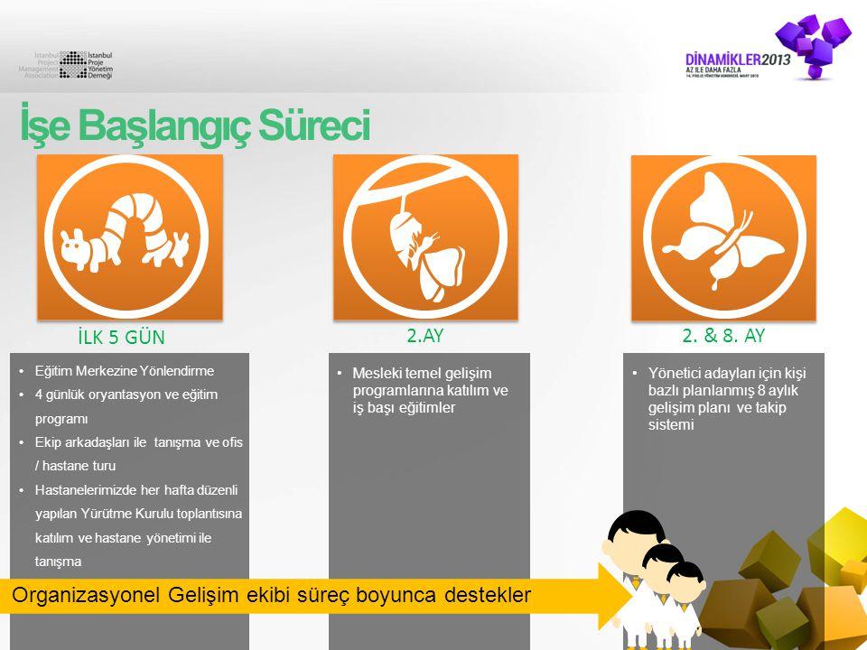 Organizasyonel Gelişim ekibi süreç boyunca destekler