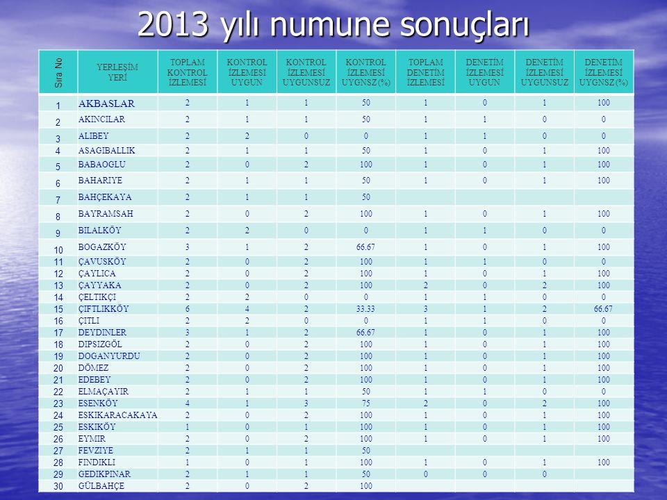 2013 yılı numune sonuçları AKBASLAR Sıra No 1 3 4 5 6 7 8 9 10 11 12