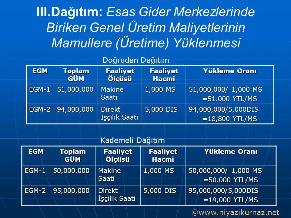 III.Dağıtım: Esas Gider Merkezlerinde Biriken Genel Üretim Maliyetlerinin Mamullere (Üretime) Yüklenmesi