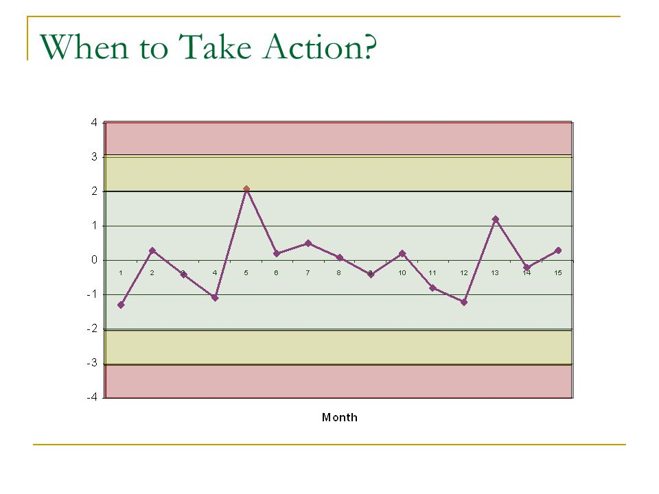 When to Take Action
