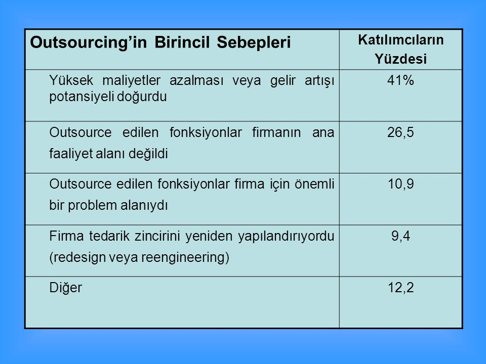 Outsourcing'in Birincil Sebepleri