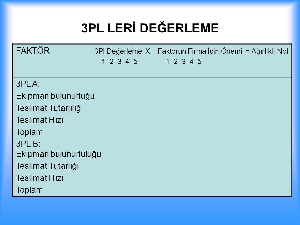 3PL LERİ DEĞERLEME FAKTÖR 3Pl Değerleme X Faktörün Firma İçin Önemi = Ağırlıklı Not. 1 2 3 4 5 1 2 3 4 5.