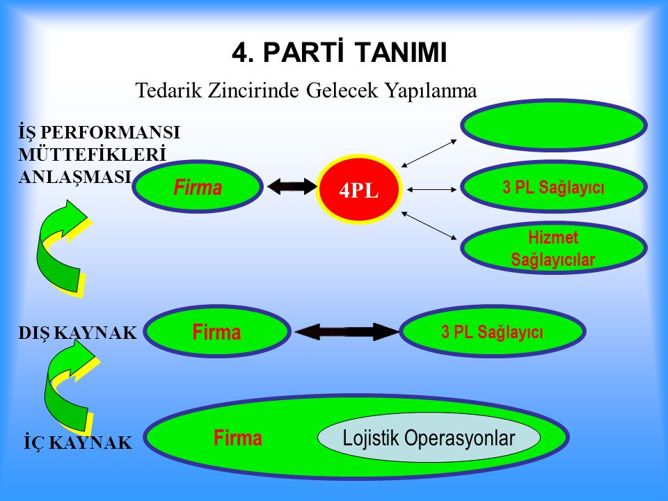 Lojistik Operasyonlar