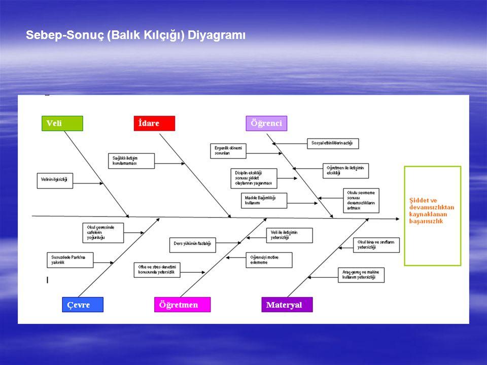 Sebep-Sonuç (Balık Kılçığı) Diyagramı