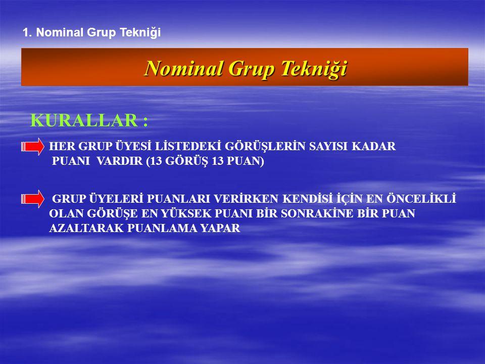 Nominal Grup Tekniği KURALLAR : 1. Nominal Grup Tekniği