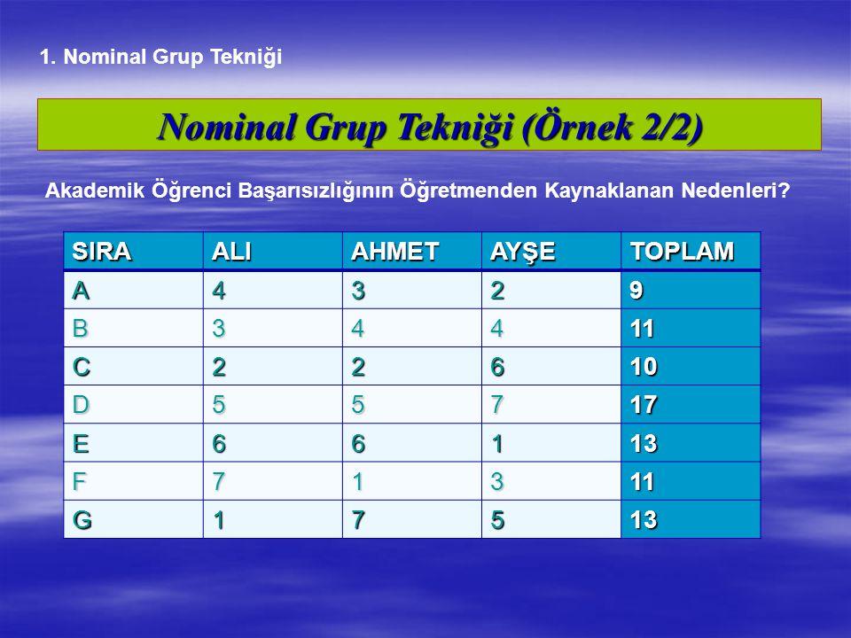 Nominal Grup Tekniği (Örnek 2/2)