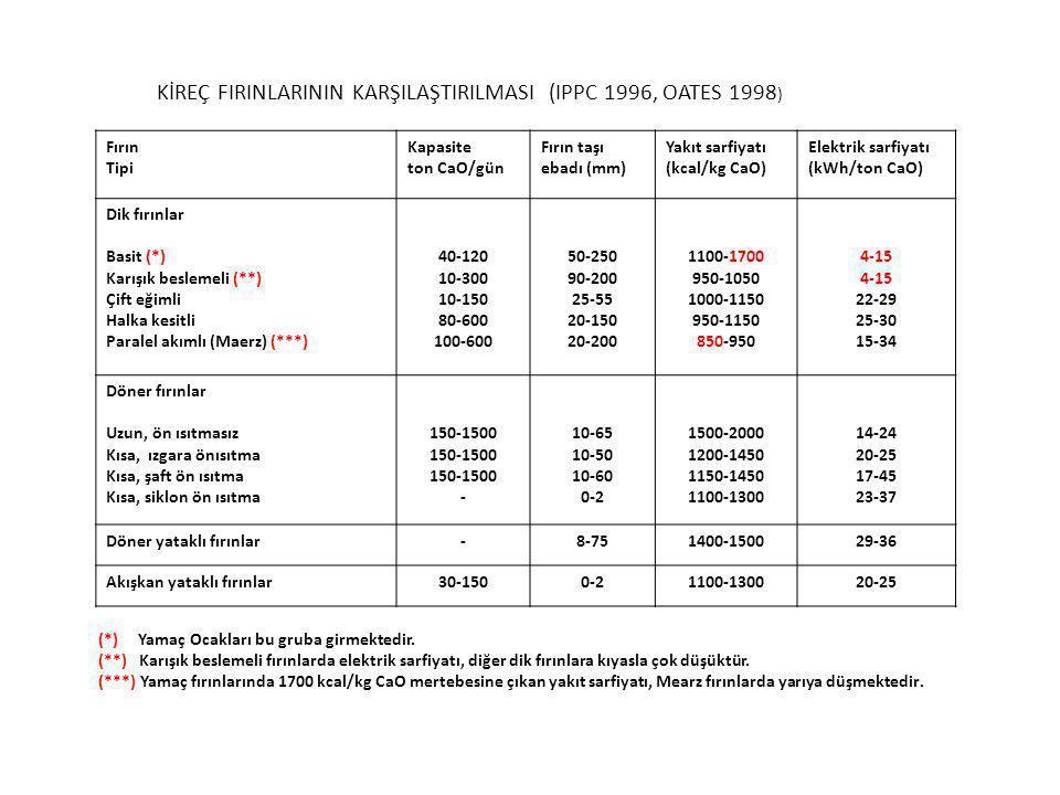 KİREÇ FIRINLARININ KARŞILAŞTIRILMASI (IPPC 1996, OATES 1998)