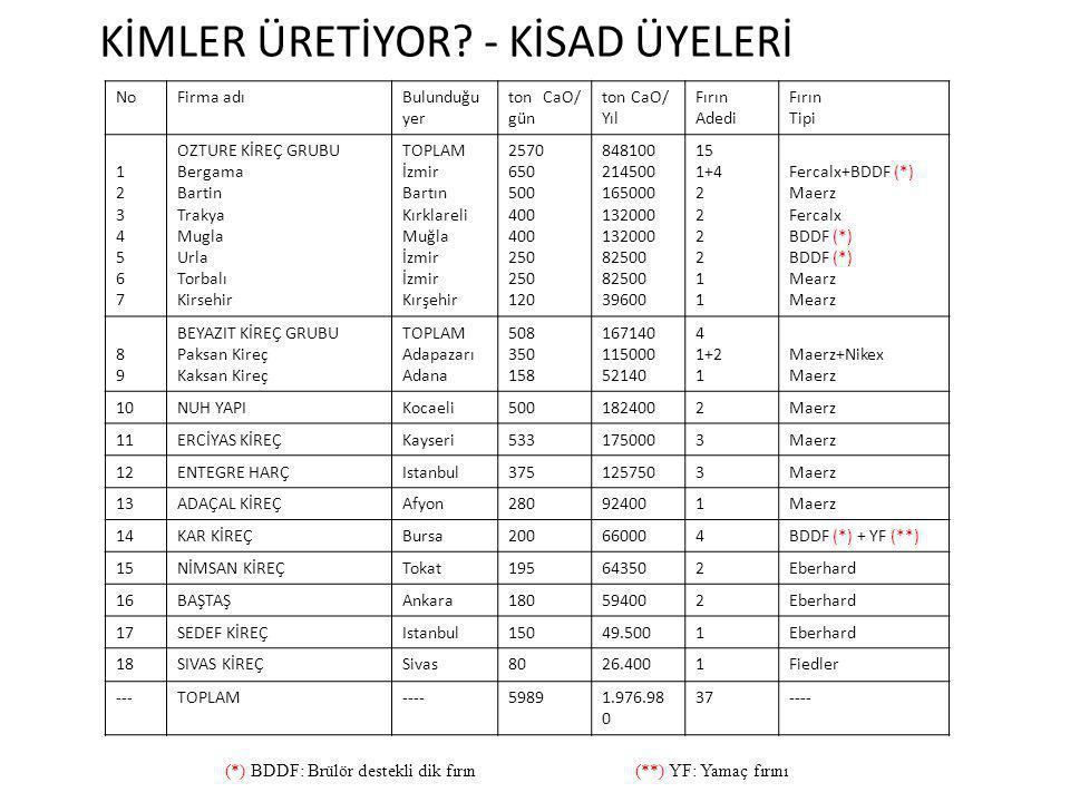 KİMLER ÜRETİYOR - KİSAD ÜYELERİ