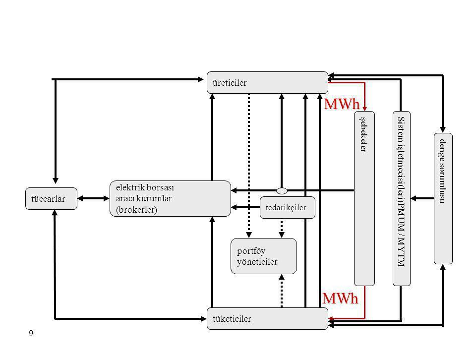 MWh MWh üreticiler şebekeler Sistem işletmecisi(leri)PMUM / MYTM