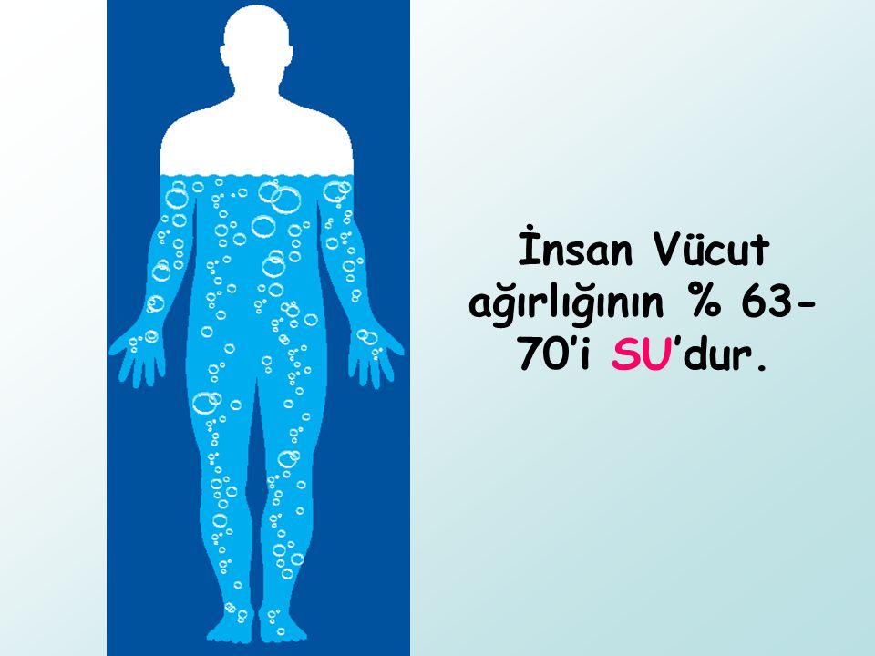 İnsan Vücut ağırlığının % 63-70'i SU'dur.