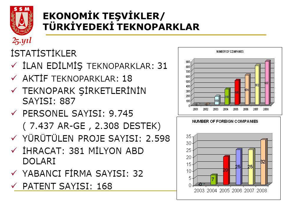 EKONOMİK TEŞVİKLER/ TÜRKİYEDEKİ TEKNOPARKLAR