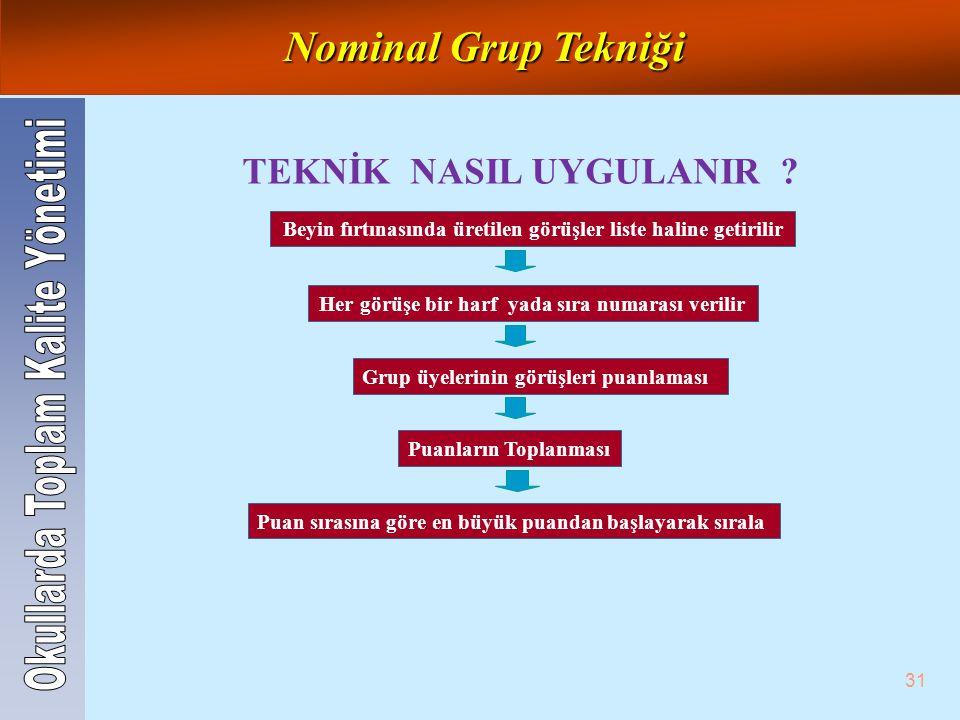 Nominal Grup Tekniği TEKNİK NASIL UYGULANIR